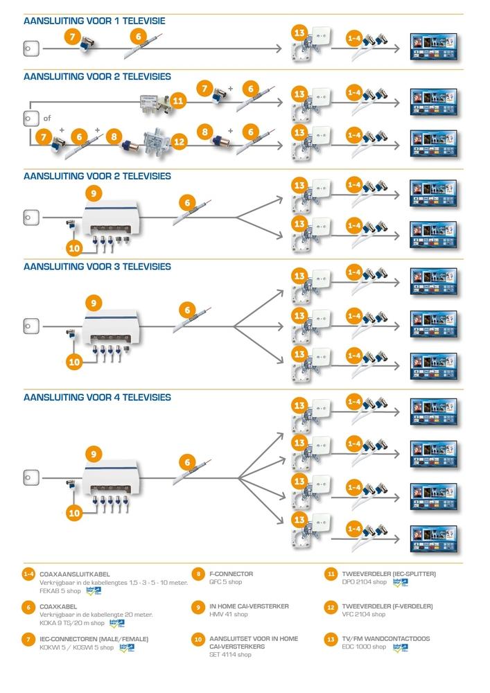 Aansluitschema's voor kabel televisie