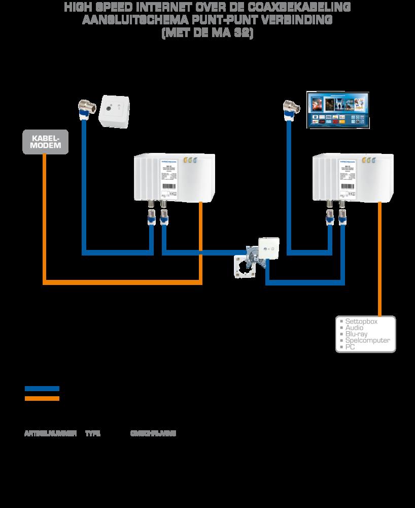 Bekijk de foto om te zien hoe je de MA 32 Multimedia over Coax adapter installeert