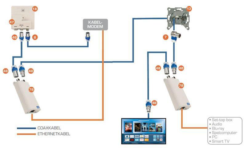 Aansluiten MoCa adapter INCA 1G
